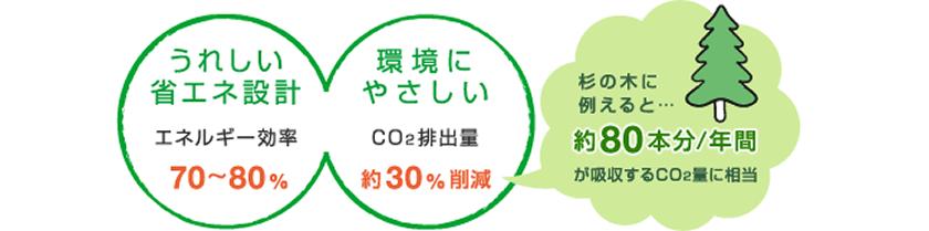 うれしい省エネ設計 エネルギー効率70~80%  環境にやさしいCO2排出量 約30%削減